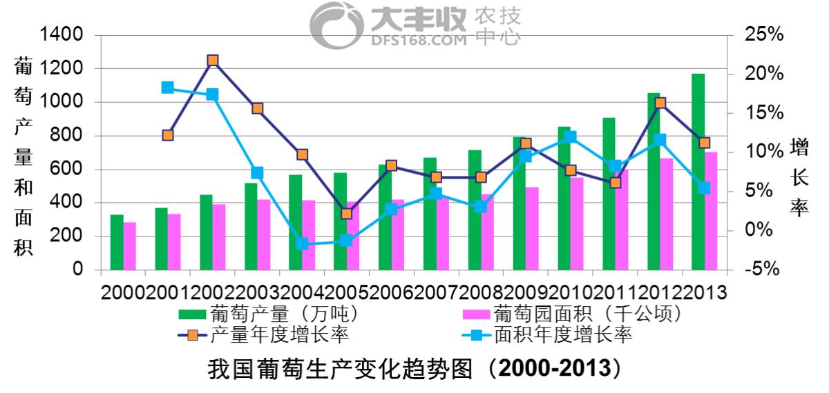 我国葡萄生产变化趋势图.png