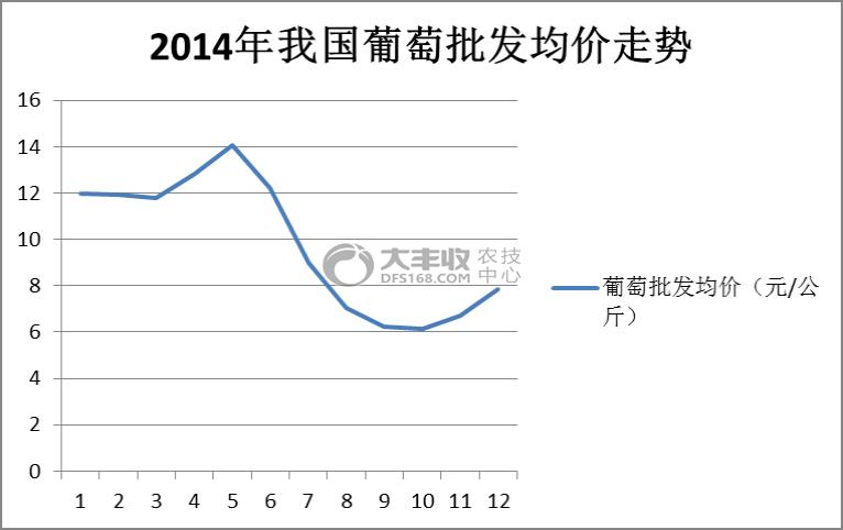 2014年我国葡萄批发均价走势.png